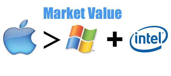 Apple vale mais que a microsoft e intel juntas