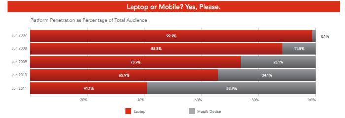 Segundo a Boingo, smartphones e tablets são mais comuns que notebooks emaeroportos