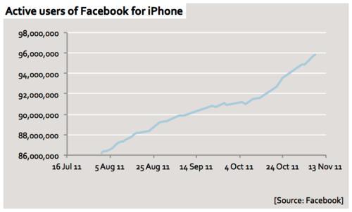 Usuários do iPhone usando Facebook